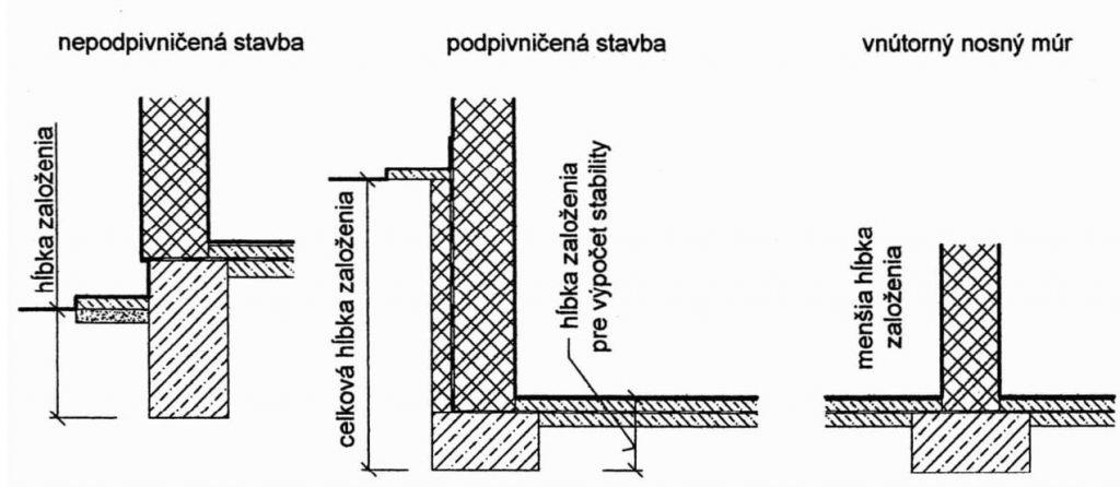 Konštrukcie pozemných stavieb I. a konštrukcia podzemných stavieb