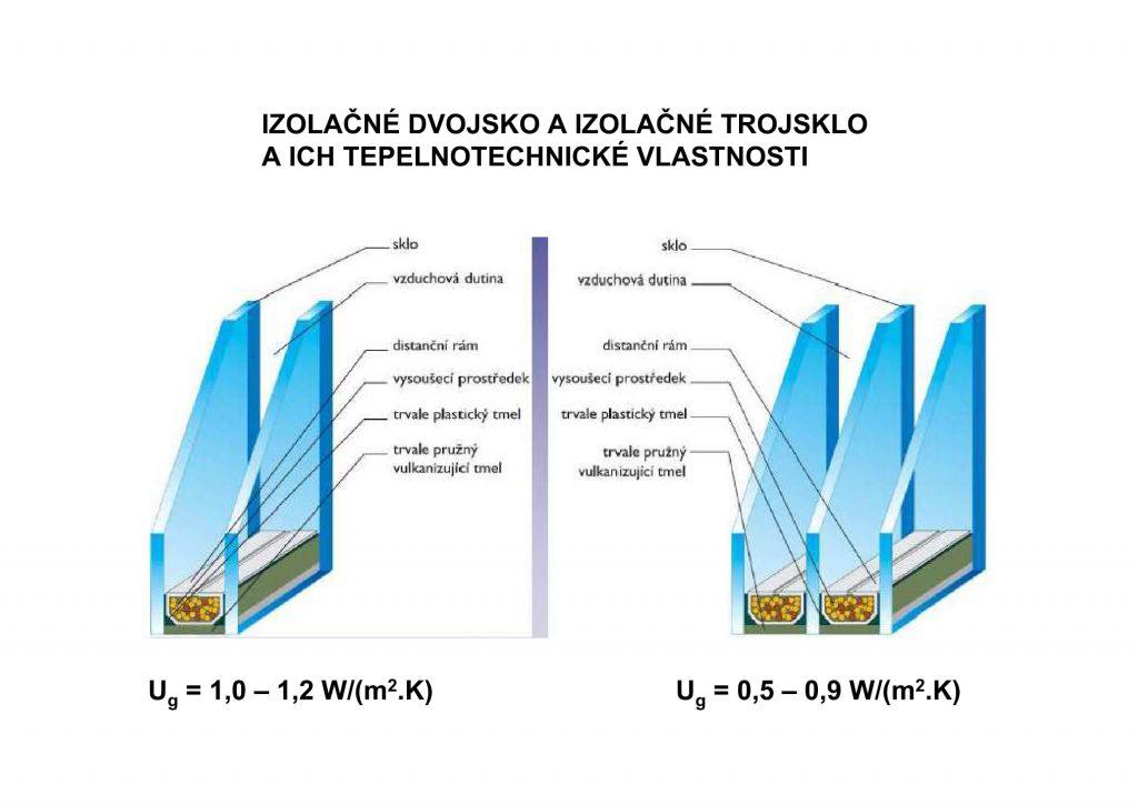 izolačné dvojsklo a izolačné trojsklo a ich tepelno-izolačné vlastnosti